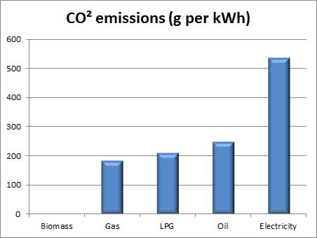 Typical Carbon Dioxide emissions for a Biomass Wood Pellet Boiler